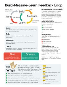 Build-Measure-Learn Feedback Loop Infographic ← {{Nested Loops}}