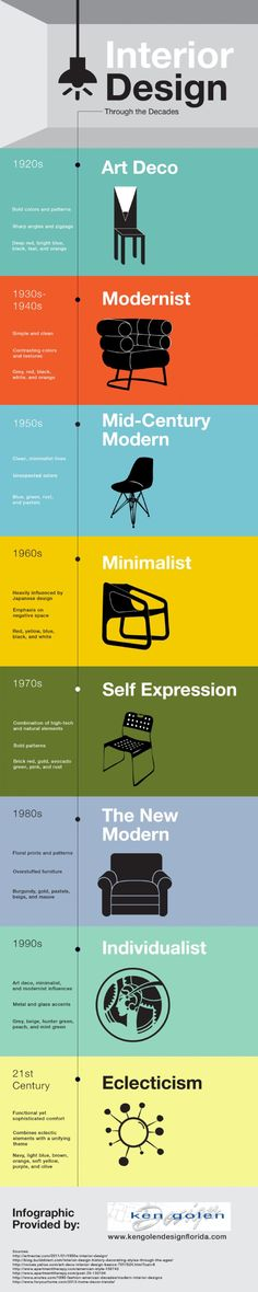 Infographic: Interior design through the decades - Designers on Display #modernhomedesignideas