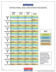 I use the Fontas & Pinnell (F&P) Reading Level Chart. This chart is great because it breaks the school year into quarters and where your c. Leveled Literacy Intervention, Reading Assessment, Reading Intervention, Literacy Centres, Guided Reading Levels, Reading Skills, Reading Buddies, Reading Centers, Kindergarten Reading