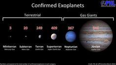 Exoplanet groups