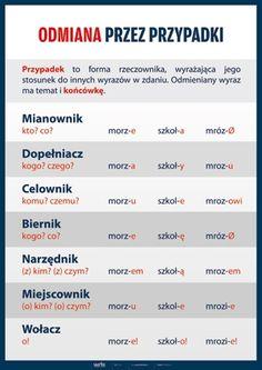 Znaleziono w Google na stronie planszedydaktyczne.pl Learn Polish, Polish Language, School Subjects, Girls World, School Hacks, Teaching English, Einstein, Study, How To Plan