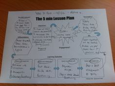 The Five-minute Lesson Plan. Seriously, grad school?! We could have been doing this the whole time!