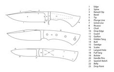 Parts of a knife