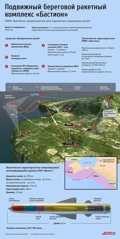 Противокорабельный береговой ракетный комплекс «Бастион». Инфографика | Инфографика | Вопрос-Ответ | Аргументы и Факты