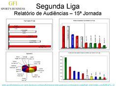 À 15ª jornada da Segunda Liga, o Guimarães B e o Benfica B dividem o topo das melhores assistências, mas o que compensa é receber o Sporting B
