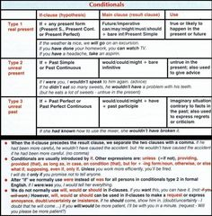 Conditionals #English #Grammar