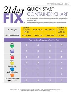 21 Day Fix ~~ Quick Start Container Guide #weightlossmotivation