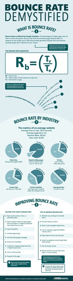 Bounce Rate Demystified #seo #Infographic