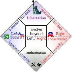 Existe algo más allá de la izquierda o la derecha. Se llama Libertarismo.