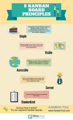 5 Kanban board principles Infographic