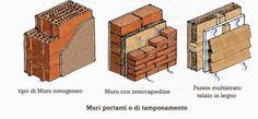 I sostegni verticali: continui e isolati   I sostegni verticali continui (pareti murarie)  Classificazioni secondo la:  Forma geometrica: retto obliquo trapezio conico cilindrico a scarpa..  Funzione: di fondazione elevazione cinta sostegno (maestri)...perimetro (muri di facciata paramento) partimento (non svolgano un'azione diretta nei confronti dei carichi esterni verticali risolvono invece il problema della realizzazione della scatola che si oppone alle azioni orizzontalidovute al vento…