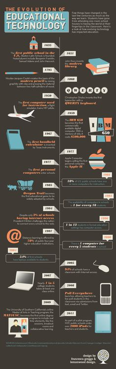 educational technology infographic