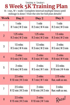 Running Plan Discover Training Plan for Beginners - Snacking in Sneakers Is a race on your bucket list? This free 8 week beginner training plan is all you need to succesfully cross that finish line! Beginner 5k Training Plan, Running Plan For Beginners, Training For A 10k, Training Schedule, Strength Training Workouts, Running Workouts, Running Training, Treadmill Running, Running Humor