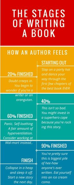 The Stages of Writing a Book – Meme…