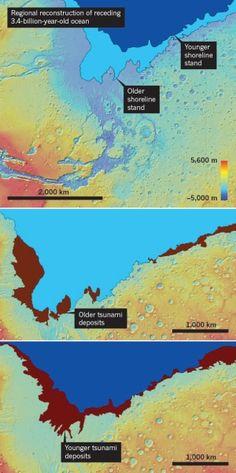 Meteorite impacts (on Mars) triggered enormous waves in now-vanished ocean.