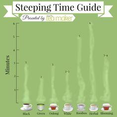 Как долго заваривать чай?