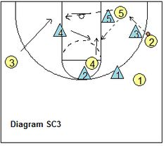 zone offense - pass to the short corner - Coach's Clipboard Coaching Basketball Plays, Basketball Is Life, Basketball Skills, Volleyball Drills, Volleyball Quotes, Volleyball Gifts, Coaching Volleyball, Girls Softball, Basketball Coach