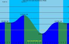 19 Fresh Tide Chart Sanibel island