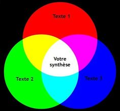 synthèse pour le DALF C1 schéma Diagram, Chart, Writing, Learning, French Tips, Fle, French Classroom, Foreign Language, France
