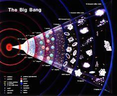 Cosmology and Dark Matter http://feedly.com/k/1jdz8ZA By Pauline Gagnon, CERN #Bigbang #infographic