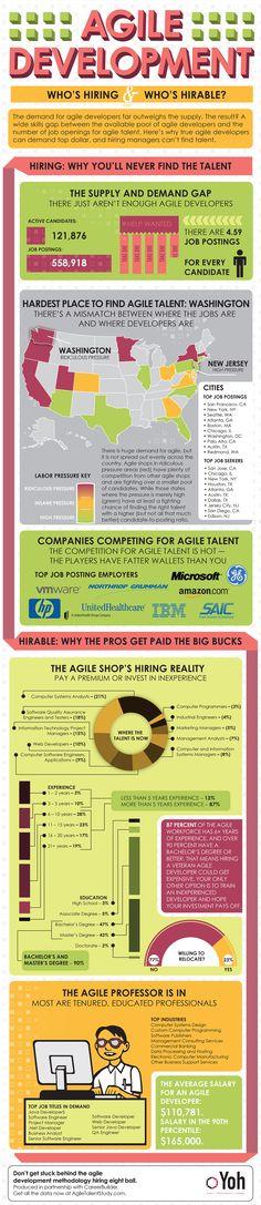 Agile Development - who's hiring & who's hirable