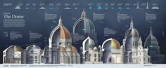 REDEFINING THE DOME --- This graphic compares side by side the different #domes through the history of monumental #architecture. By Fernando Baptista. Published on February 2014. More info at http://ngm.nationalgeographic.com/2014/02/il-duomo/mueller-text
