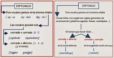 Diptongo / tilde | Teaching Spanish grammar | Pinterest