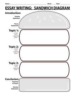essay writing sandwich diagram alpine wiring harness graphic organizer for compare and contrast classroom freebies template pdf ideas tips
