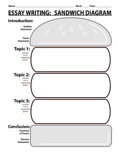 Sandwich Writing Template | ESSAY WRITING SANDWICH DIAGRAM - PDF