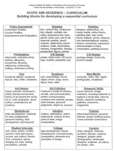 Scope and sequence chart for teaching art.