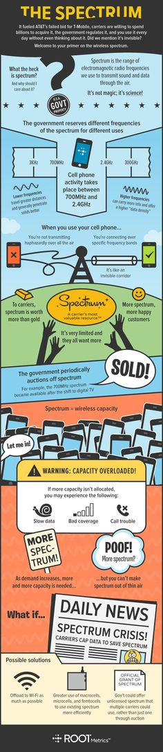 #Infographic: Making sense of the wireless #spectrum debate