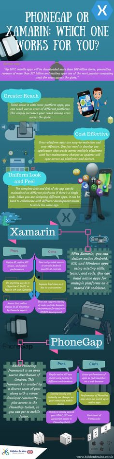 """Gartner says, """"By 2017, mobile apps will be downloaded more than 268 billion times, generating revenue of more than $77 billion and making apps one of the most popular computing tools for users across the globe."""" #Xamarin #PhoneGap #mobileapp #iOS #android"""