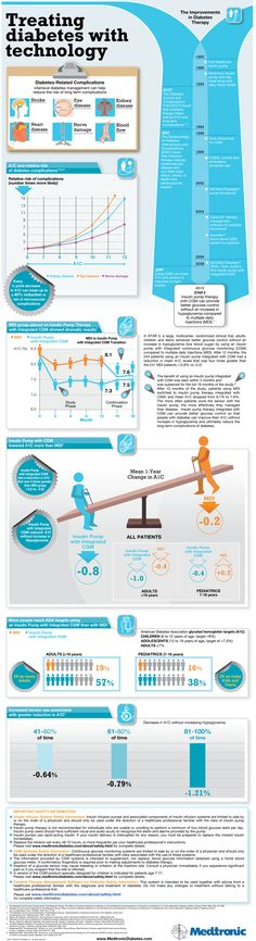 Diabetes and clinical trials (infographic) #wwgh