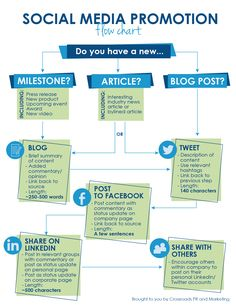 Bhow to Promote Your Content with #SocialMedia - #flowchart