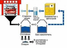 Система очистки на автомойке