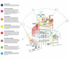 LSE Square by Rogers Stirk Harbour + Partners / M&E strategy diagram