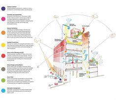 LSE Square by Rogers Stirk Harbour + Partners / M&E strategy diagram