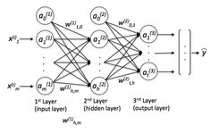 """What is the Difference Between Deep Learning and """"Regular"""" Machine Learning?"""