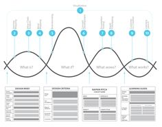 design thinking one page - Buscar con Google