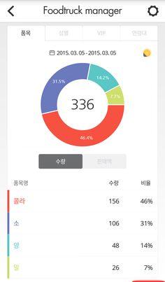 뽐뿌:앱정보 - 푸드트럭, 노점상인분들을 위한 판매관리 앱