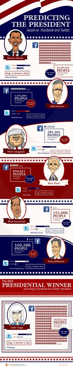 Predicting the President based on FaceBook and Twitter #infographic