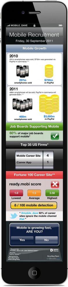 Mobile recruitment infographic