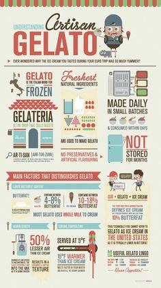 artisan gelato infographic by med ness. I love gelato! Info Board, Information Design, Information Graphics, Visualisation, Data Visualization, Gelato Vs Ice Cream, Ice Cream Menu, Web Design, Graphic Design