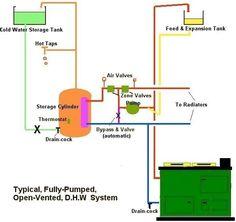 Diy Solar Pool Heating Collector Using Pvc Pipe Head
