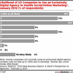eMarketer: Will Pure-Play Agencies Survive?-FEBRUARY 22, 2010
