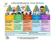 Gráfico imprimible de las raciones saludables para niños de los grupos alimenticios -  colorido gráfico gratis con dibujos muestra el comer saludable, las pautas para las raciones alimenticias basadas en los grupos alimenticios de una forma divertida para los niños. Los niños aprenden de las raciones alimenticias para promover los hábitos de comer saludable y el control de las raciones.