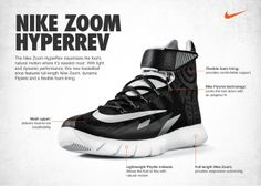 buy online 9ad95 3ba42 Nike Zoom HyperRev Officially Unveiled   Sole Collector Nike Basketball,  New Basketball Shoes, Nike