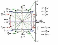 Math Rescue: Trigonometry: Proving Trigonometric