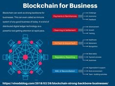 Blockchain – The Strong Backbone for Businesses - Data Science Central Cryptocurrency Trading, Bitcoin Cryptocurrency, Software, Revolution, Successful Business Tips, App Marketing, Bitcoin Business, Data Analytics, Blockchain Technology