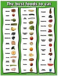 ketogenic foods that are allowed Foods That You Can Include Eating In Your Ketogenic Diet Meal Plan